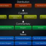 Media Ecosystems