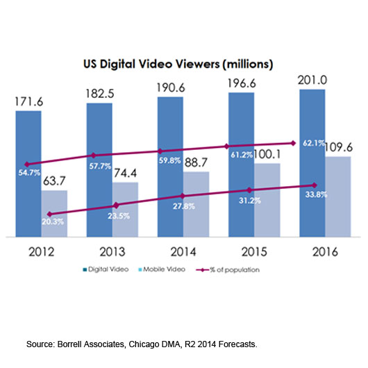 digital video views 2012 2015