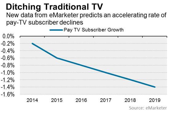 traditional tv decline