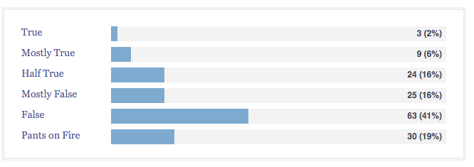 Politifact's Rulings on the Accuracy of What Donald Trump Says